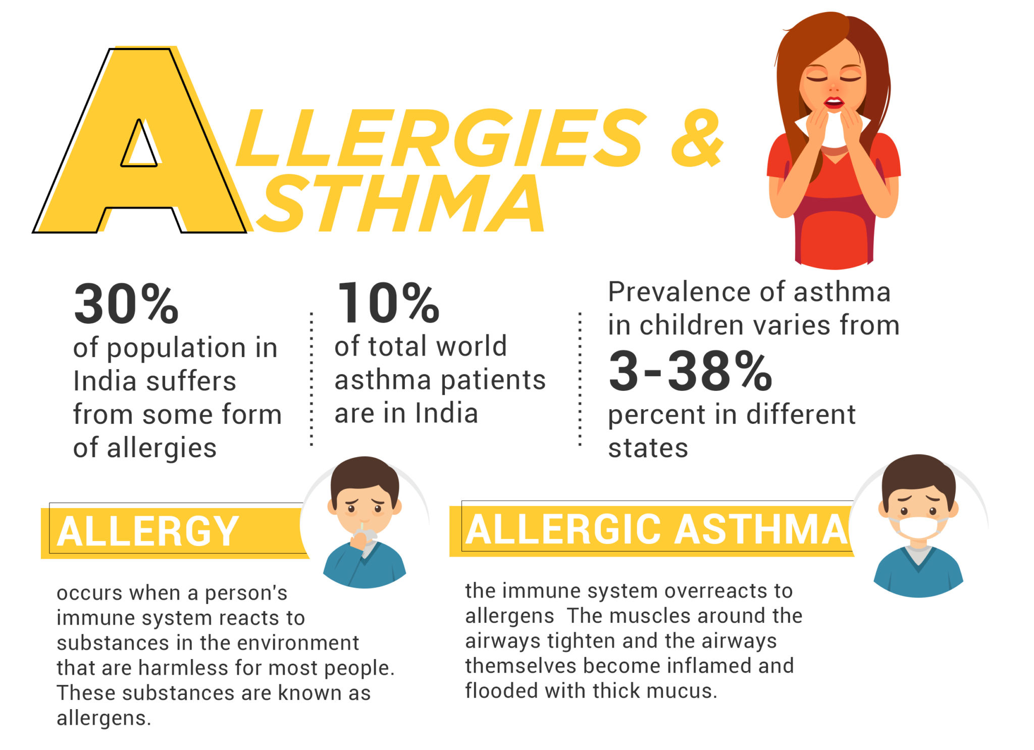 Allergy and Asthma Statistics