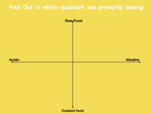 Food Matrix - Find out which quadrant you belong to